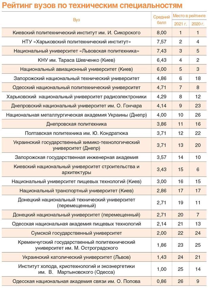 ХНУРЭ вошел в ТОП-10 вузов по версии портала «Деньги.UA»